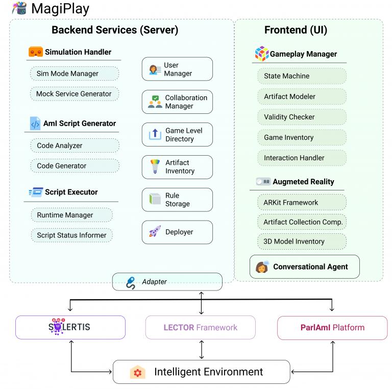 MagiPlay